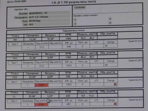 Результаты проверки насос-форсунки